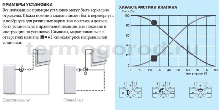 Примеры установки и гидравлические характеристики смесительных клапанов Esbe серий VRG