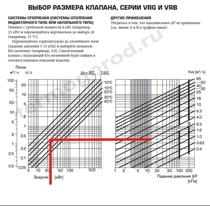 Подбор смесительных клапанов Esbe серий VRG и VRB