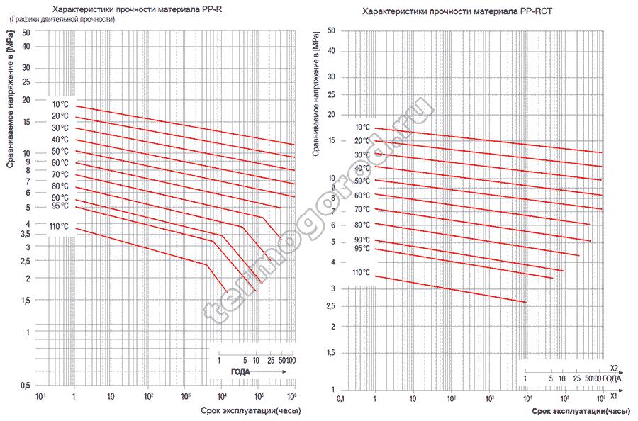 Сравнение прочностных характеристик полипропиленовых труб FV-Plast