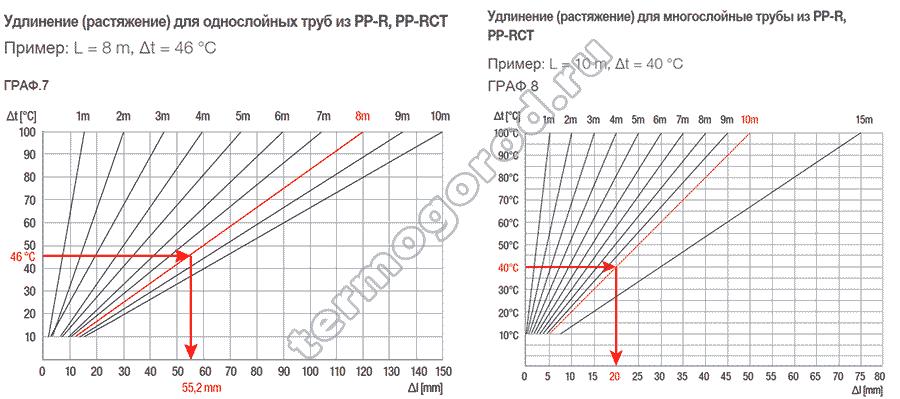 Сравнение изменения размеров полипропиленовых труб FV-Plast