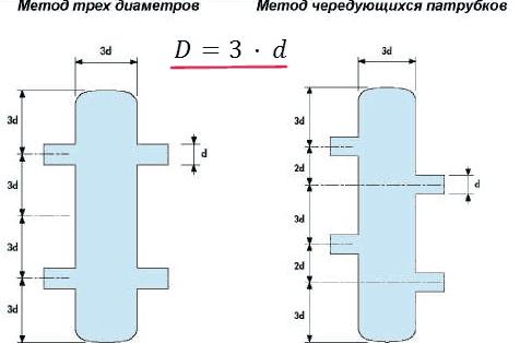 Методы рассчета гидрострелок
