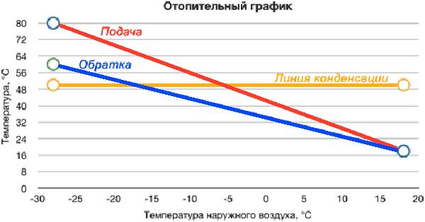 Завимость температуры теплоносителя от температуры воздуха
