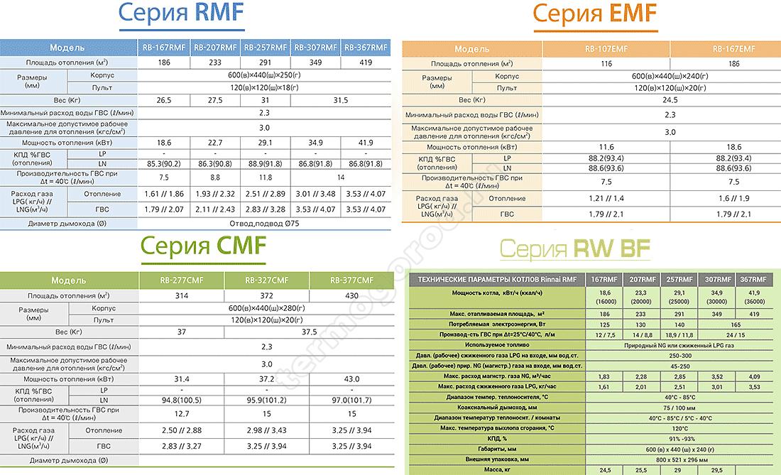 Технические характеристики газовых котлов Rinnai серий CMF, RMF, EMF и водонагревателей RW BF