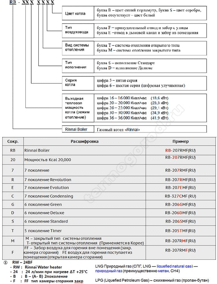 Газовый Котел Arca Инструкция