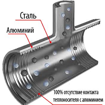 Устройство биметаллического радиатора Роял Термо
