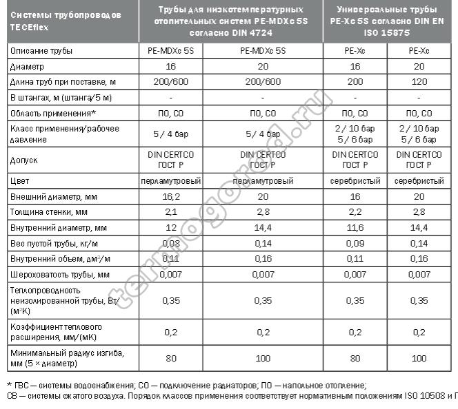 Технические характеристики труб из сшитого полиэтилена TECE таблица 2