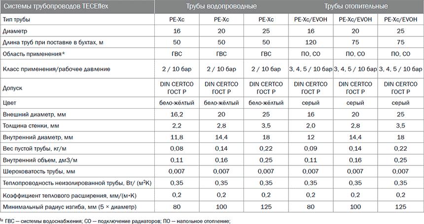 Технические характеристики труб из сшитого полиэтилена TECE таблица 3