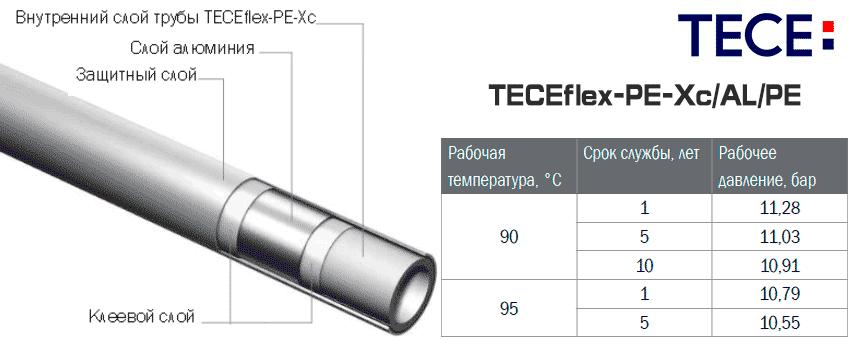 Структура универсальной трубы из сшитого полиэтилена TECEflex