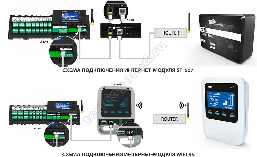 Схемы подключения интернет модулей Tech WiFi RS и ST-507