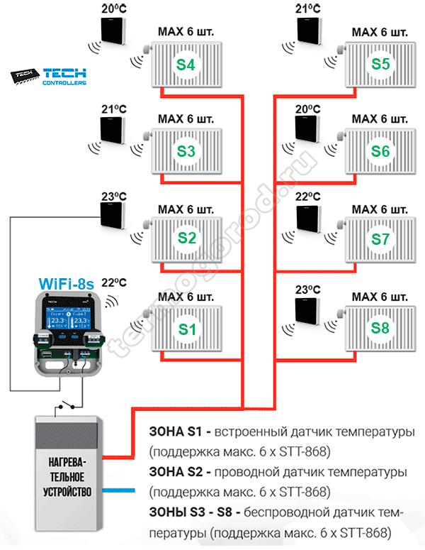 Схема применения tech wifi 8s
