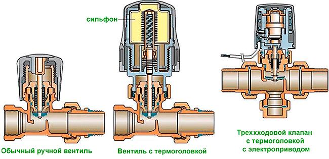 Термоголовки ручные и с электроприводом