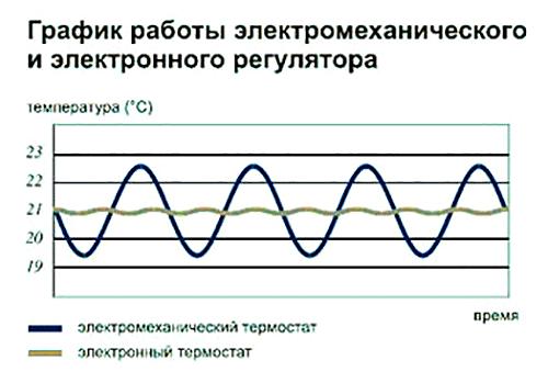 График работы электронного и механического термостатов