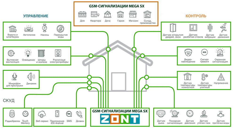 Охранные GSM сигнализации ZONT