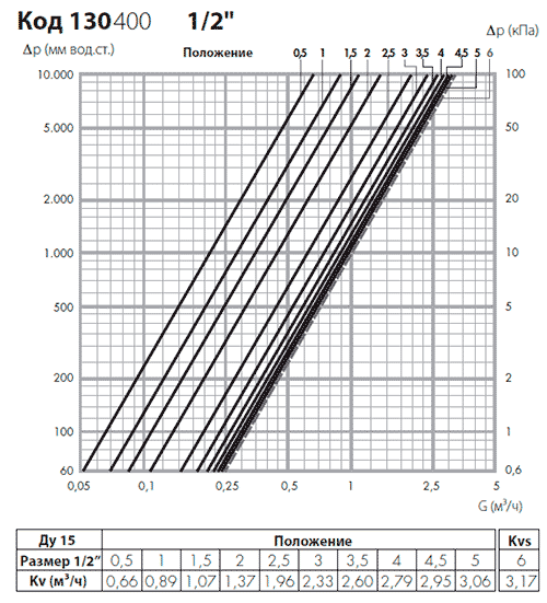Гидравлические характеристики балансировочного вентиля Калеффи 130400