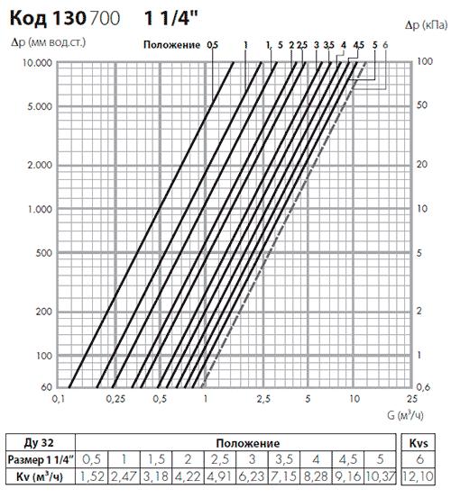 Гидравлические характеристики балансировочного вентиля Калеффи 130700