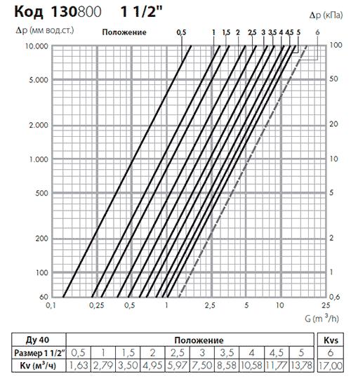 Гидравлические характеристики балансировочного вентиля Калеффи 130800