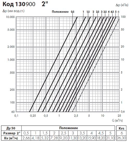 Гидравлические характеристики балансировочного вентиля Калеффи 130900