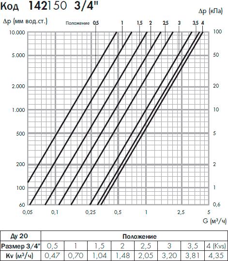 Гидравлические характеристики клапана-отсекателя Калеффи 142150