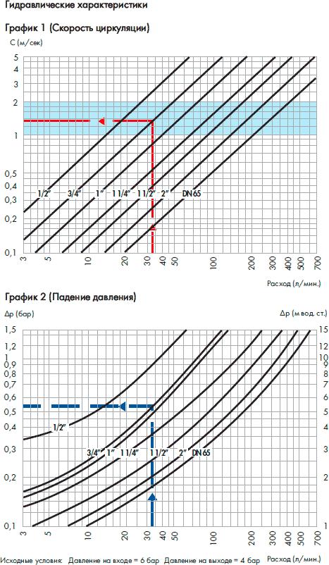 caleffi 5336 гидравлические характеристики