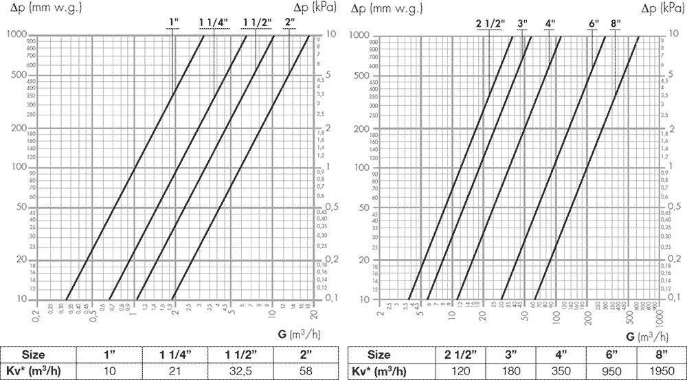Датчик потока caleffi 626600 гидравлические характеристики
