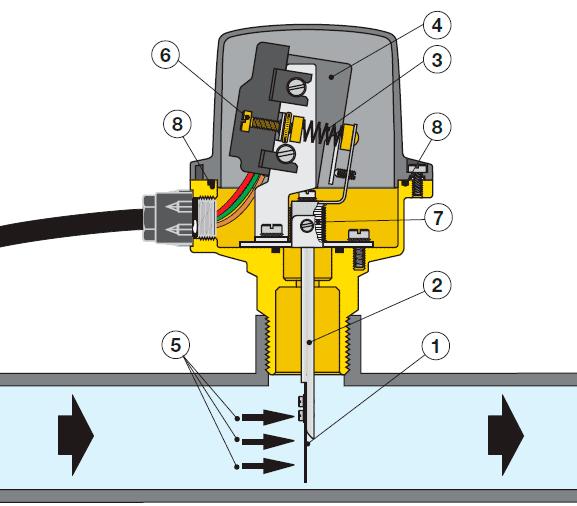 Датчик потока caleffi 626600 в разрезе