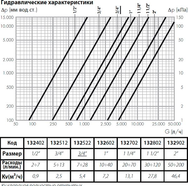Гидравлические характеристики балансировочных вентилей Калеффи серии 132