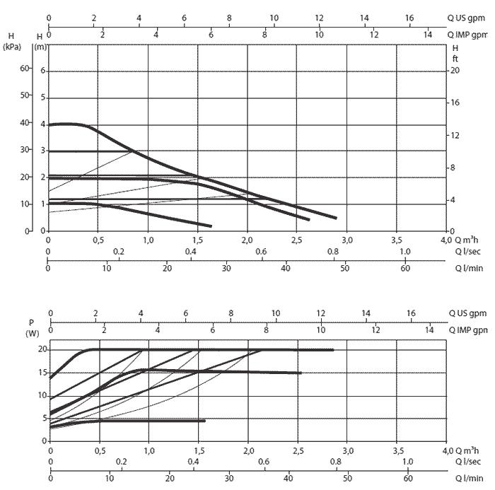 Гидравлические характеристики DAB EVOSTA 3 40/130 1