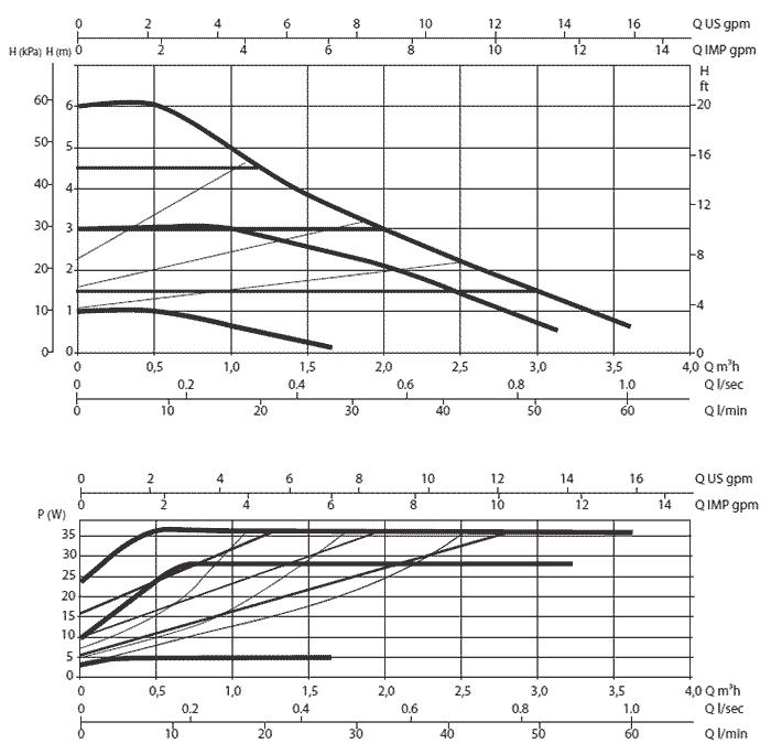 Гидравлические характеристики DAB EVOSTA 3 60/130 1/2