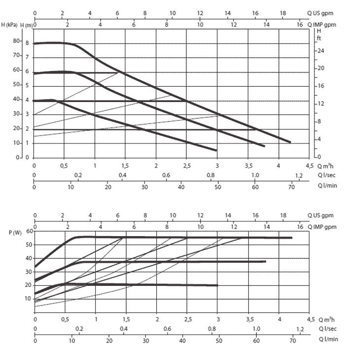 Гидравлические характеристики DAB EVOSTA 2 SAN 80/150 1