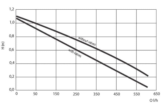 Гидравлические характеристики DAB EVOSTA 2 SAN VORTEX 11/139 V