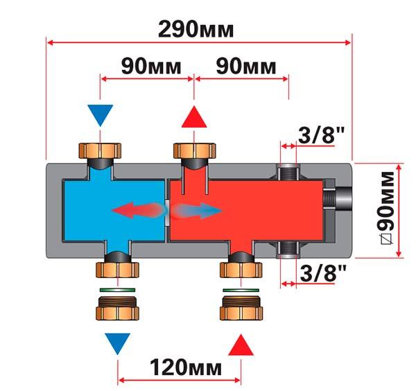 Геометрические и присоединительные размеры гидравлического разделителя DAB