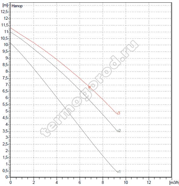 Гидравлические характеристики DAB A 110/180 M
