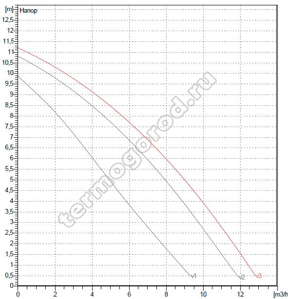 Гидравлические характеристики DAB A 110/180 XM