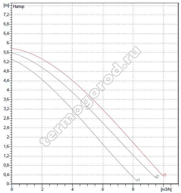 Гидравлические характеристики DAB A 50/180 XM