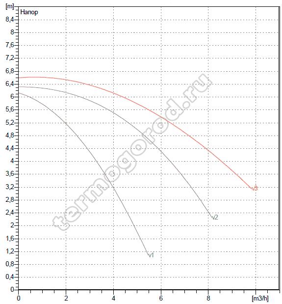 Гидравлические характеристики DAB A 50/180 M