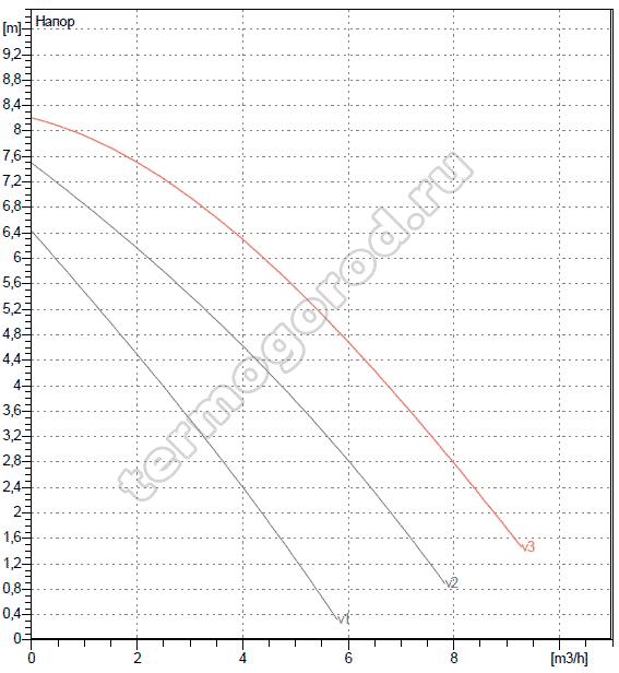 Гидравлические характеристики DAB A 80/180 XM