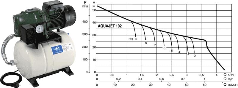 Напорная диаграмма DAB AQUAJET 102 M в зависимости от глубины всасывания