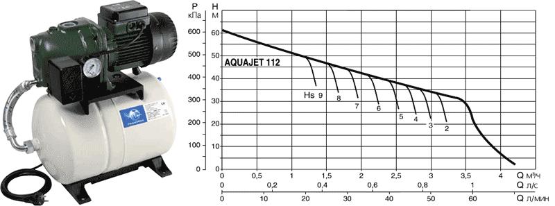 Напорная диаграмма DAB AQUAJET 112 M в зависимости от глубины всасывания