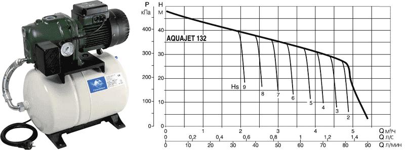 Напорная диаграмма DAB AQUAJET 132 M в зависимости от глубины всасывания