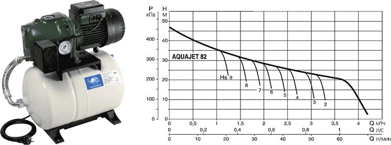 Напорная диаграмма DAB AQUAJET 82 M в зависимости от глубины всасывания