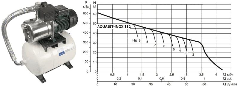 Напорная диаграмма DAB AQUAJET-INOX 112 M в зависимости от глубины всасывания