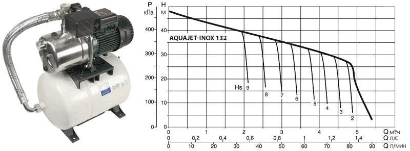 Напорная диаграмма DAB AQUAJET-INOX 132 M в зависимости от глубины всасывания