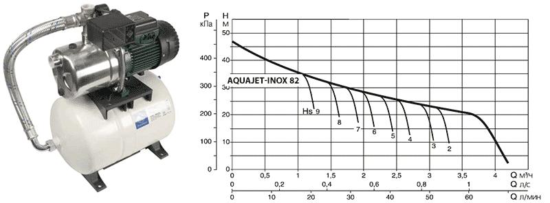 Напорная диаграмма DAB AQUAJET-INOX 82 M в зависимости от глубины всасывания