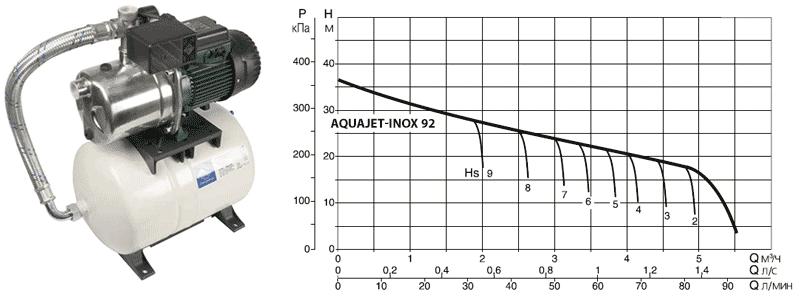Напорная диаграмма DAB AQUAJET-INOX 92 M в зависимости от глубины всасывания