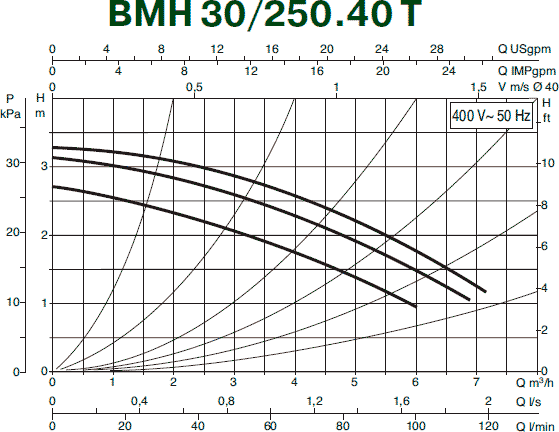 Гидравлические характеристики циркуляционного насоса DAB BMH 30/250.40T