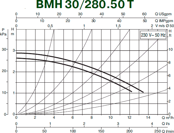 Гидравлические характеристики циркуляционного насоса DAB BMH 30/280.50T
