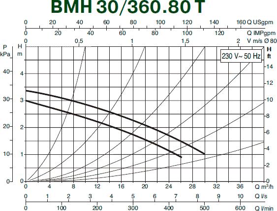 Гидравлические характеристики циркуляционного насоса DAB BMH 30/360.80T