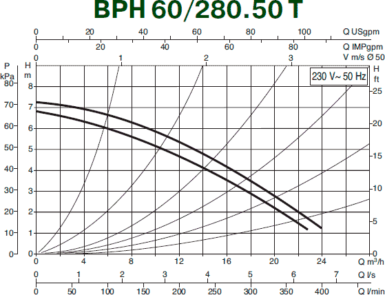 Гидравлические характеристики циркуляционного насоса DAB BMH 60/280.50T