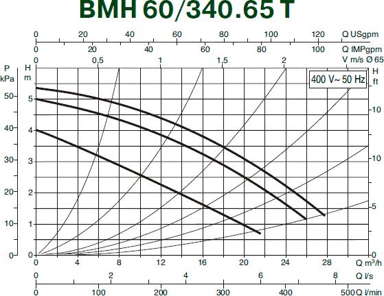 Гидравлические характеристики циркуляционного насоса DAB BMH 60/340.65 T