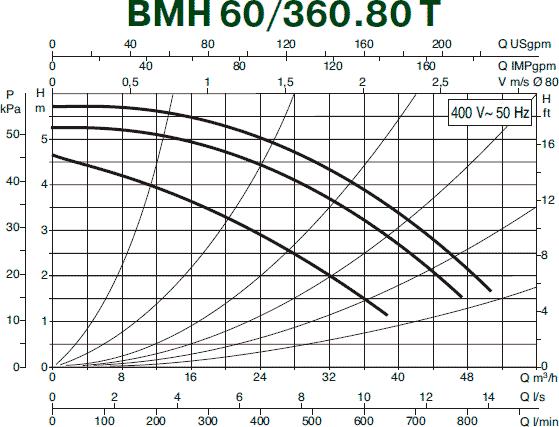Гидравлические характеристики циркуляционного насоса DAB BMH 60/360.80T